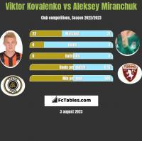 Wiktor Kowalenko vs Aleksiej Miranczuk h2h player stats