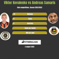 Wiktor Kowalenko vs Andreas Samaris h2h player stats