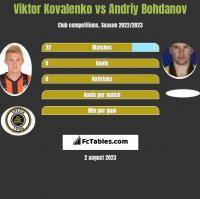 Wiktor Kowalenko vs Andrij Bohdanow h2h player stats