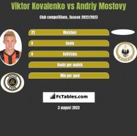 Wiktor Kowalenko vs Andriy Mostovy h2h player stats