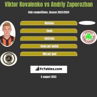 Viktor Kovalenko vs Andriy Zaporozhan h2h player stats