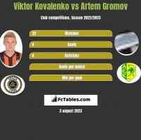 Wiktor Kowalenko vs Artem Gromov h2h player stats