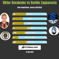 Wiktor Kowalenko vs Davide Zappacosta h2h player stats