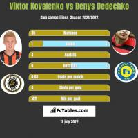 Viktor Kovalenko vs Denys Dedechko h2h player stats