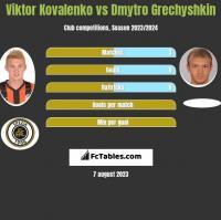 Viktor Kovalenko vs Dmytro Grechyshkin h2h player stats