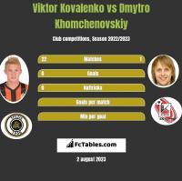 Wiktor Kowalenko vs Dmytro Chomczenowski h2h player stats