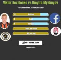 Wiktor Kowalenko vs Dmytro Myshnyov h2h player stats