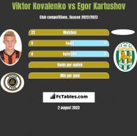 Wiktor Kowalenko vs Egor Kartushov h2h player stats