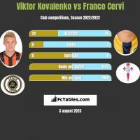 Wiktor Kowalenko vs Franco Cervi h2h player stats
