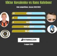 Wiktor Kowalenko vs Hans Hateboer h2h player stats