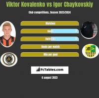 Wiktor Kowalenko vs Igor Czajkowski h2h player stats