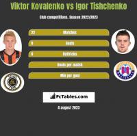 Wiktor Kowalenko vs Igor Tishchenko h2h player stats