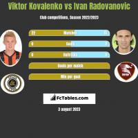Wiktor Kowalenko vs Ivan Radovanovic h2h player stats