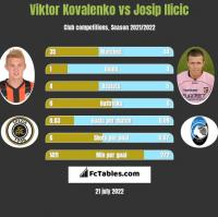 Wiktor Kowalenko vs Josip Ilicic h2h player stats