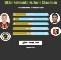 Wiktor Kowalenko vs Kevin Strootman h2h player stats