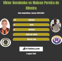 Viktor Kovalenko vs Maicon Pereira de Oliveira h2h player stats