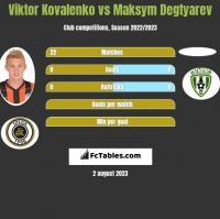 Wiktor Kowalenko vs Maksym Degtyarev h2h player stats