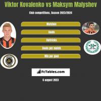 Viktor Kovalenko vs Maksym Malyshev h2h player stats