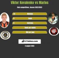 Viktor Kovalenko vs Marlos h2h player stats