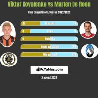 Wiktor Kowalenko vs Marten De Roon h2h player stats