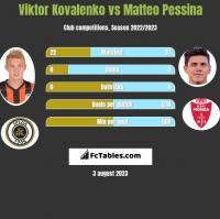 Wiktor Kowalenko vs Matteo Pessina h2h player stats