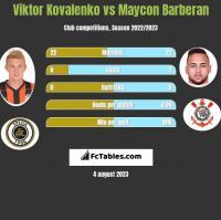 Viktor Kovalenko vs Maycon Barberan h2h player stats