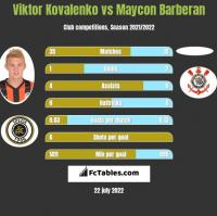 Wiktor Kowalenko vs Maycon Barberan h2h player stats
