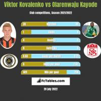 Viktor Kovalenko vs Olarenwaju Kayode h2h player stats