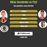 Wiktor Kowalenko vs Pizzi h2h player stats