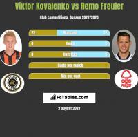 Wiktor Kowalenko vs Remo Freuler h2h player stats