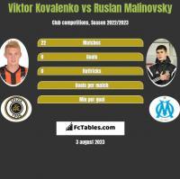 Wiktor Kowalenko vs Rusłan Malinowski h2h player stats