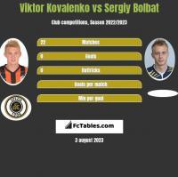Viktor Kovalenko vs Sergiy Bolbat h2h player stats