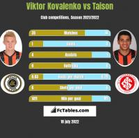 Viktor Kovalenko vs Taison h2h player stats