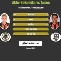 Wiktor Kowalenko vs Taison h2h player stats