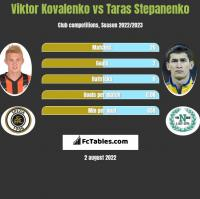 Viktor Kovalenko vs Taras Stepanenko h2h player stats