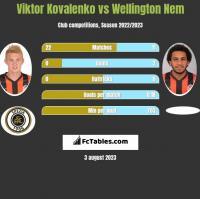Viktor Kovalenko vs Wellington Nem h2h player stats