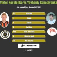 Wiktor Kowalenko vs Jewhen Konoplanka h2h player stats