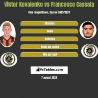 Wiktor Kowalenko vs Francesco Cassata h2h player stats