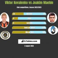 Wiktor Kowalenko vs Joakim Maehle h2h player stats