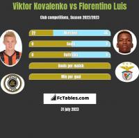 Wiktor Kowalenko vs Florentino Luis h2h player stats