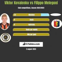 Wiktor Kowalenko vs Filippo Melegoni h2h player stats