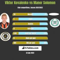 Viktor Kovalenko vs Manor Solomon h2h player stats