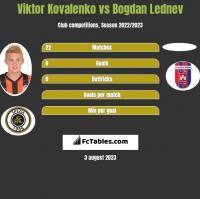 Wiktor Kowalenko vs Bogdan Lednev h2h player stats