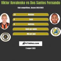 Viktor Kovalenko vs Dos Santos Fernando h2h player stats