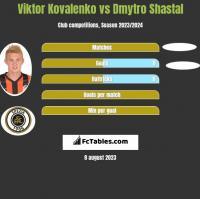 Viktor Kovalenko vs Dmytro Shastal h2h player stats