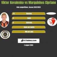 Wiktor Kowalenko vs Marquinhos Cipriano h2h player stats