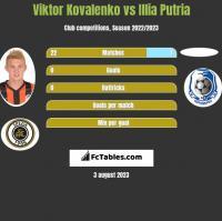 Wiktor Kowalenko vs Illia Putria h2h player stats