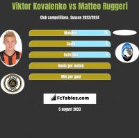 Wiktor Kowalenko vs Matteo Ruggeri h2h player stats