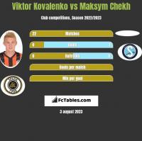 Wiktor Kowalenko vs Maksym Chekh h2h player stats