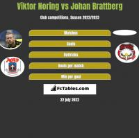 Viktor Noring vs Johan Brattberg h2h player stats